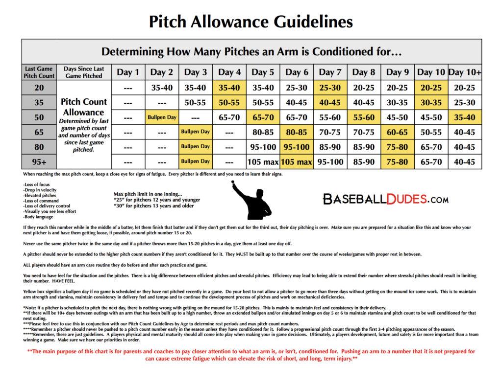 Baseballdudes Wp Content Uploads 2014 02 Pitch
